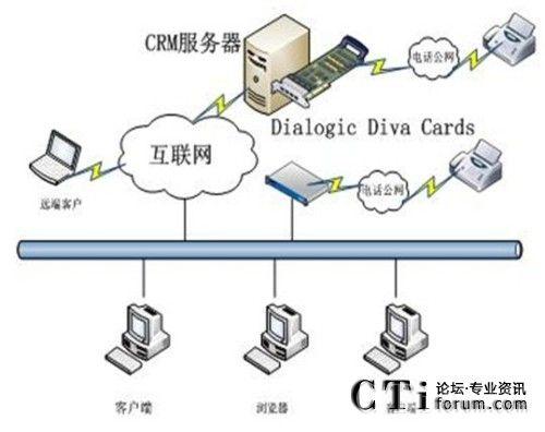 卡结合的crm系统结构图