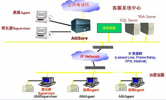 IP分布式一体化呼叫中心