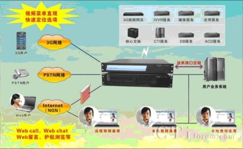 融天科技3g视频呼叫中心解决方案