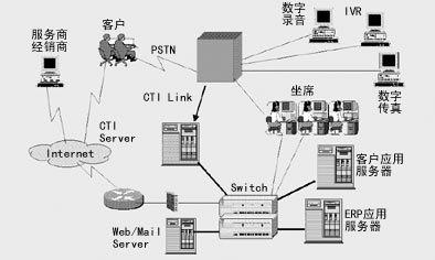 > 东软助美的加强客户服务      该系统通过建立用户档案,可以使接线