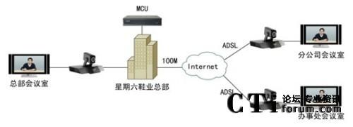 网络拓扑图如下