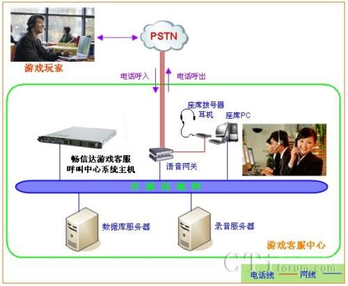 1,系统建设思路    游戏客服呼叫中心系统建设思路主要分为三个部分图片