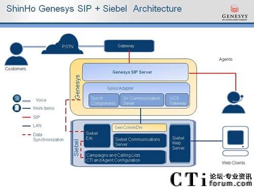 欣和企业使用Genesys SIP