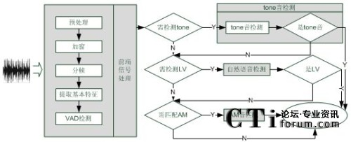 语音处理流程图