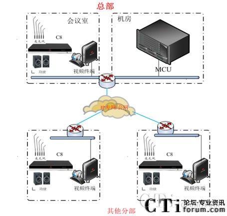 直真信通携手宝利通助深圳发展银行优化视频会议室