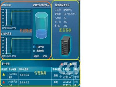 图:业务三维立体分析展示-探针式BOSS业务监控系统实战分析