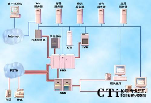 基于交换机的呼叫中心系统结构