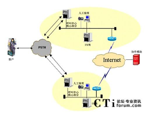分布式呼叫中心架构