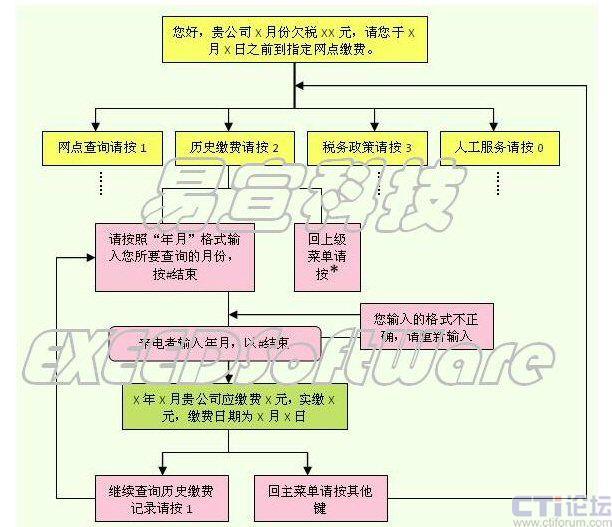 本系统ivr语音架构采用树状结构