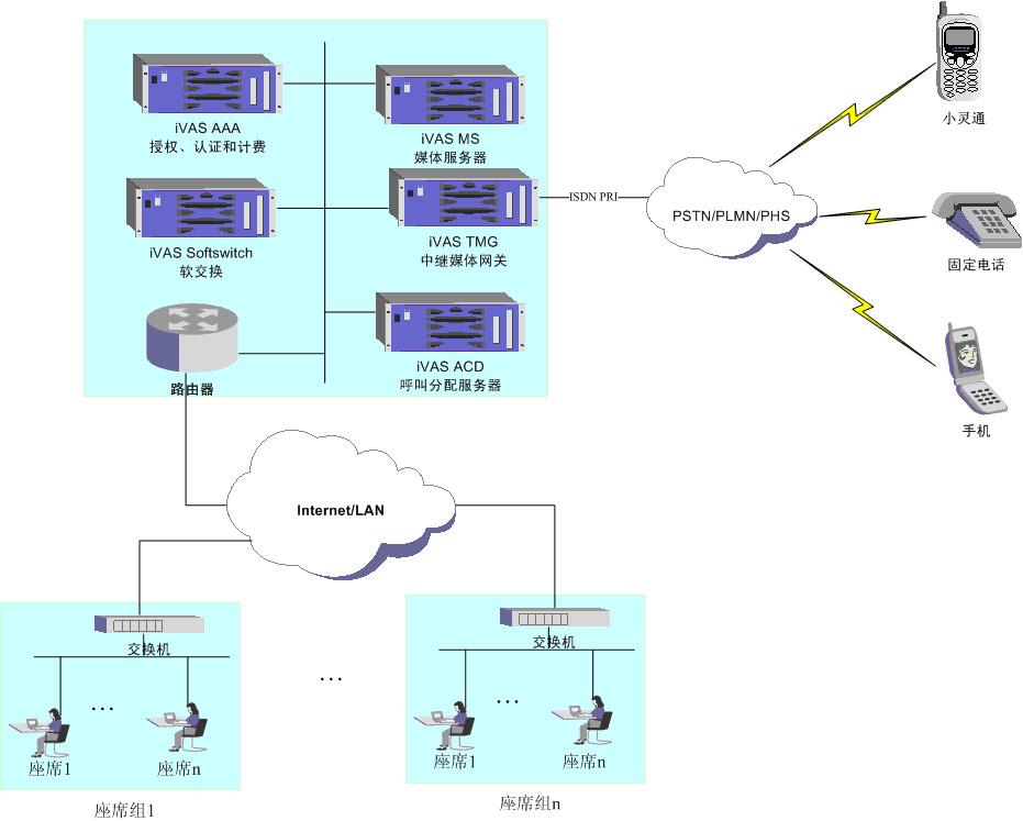一、系统概述   呼叫中心(Call Center)源于20世纪30年代。20世纪90年代中期后,随着CTI技术(Computer Telephongy Integration---计算机话音集成)的应用,呼叫中心应用日渐普及。   据美国市场调研公司Frost&Sullivan的资料,1998年,全球由呼叫中心促成的销售额高达7000亿美元,美国有85%的企业建立了呼叫中心。专家预计,全球由呼叫中心促成的销售额今后每年将按20%速度增长。另据《2000年中国呼叫中心产业发展研究报告》,中国每年由呼叫中心