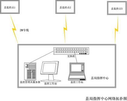 网络视频服务器对前端监控点摄像机采集的视频信号