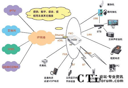 iptv家庭网络解决方案组网图